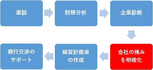 nagare_sikin
